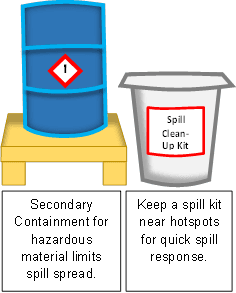 Barrel SpillKit